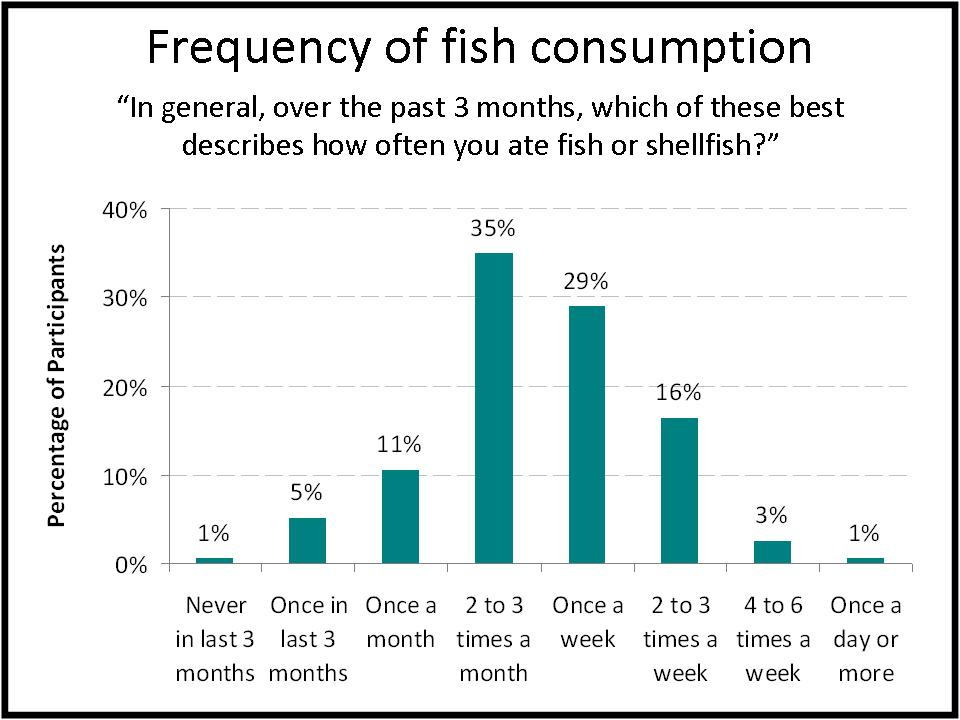 study result table: Fish frequency