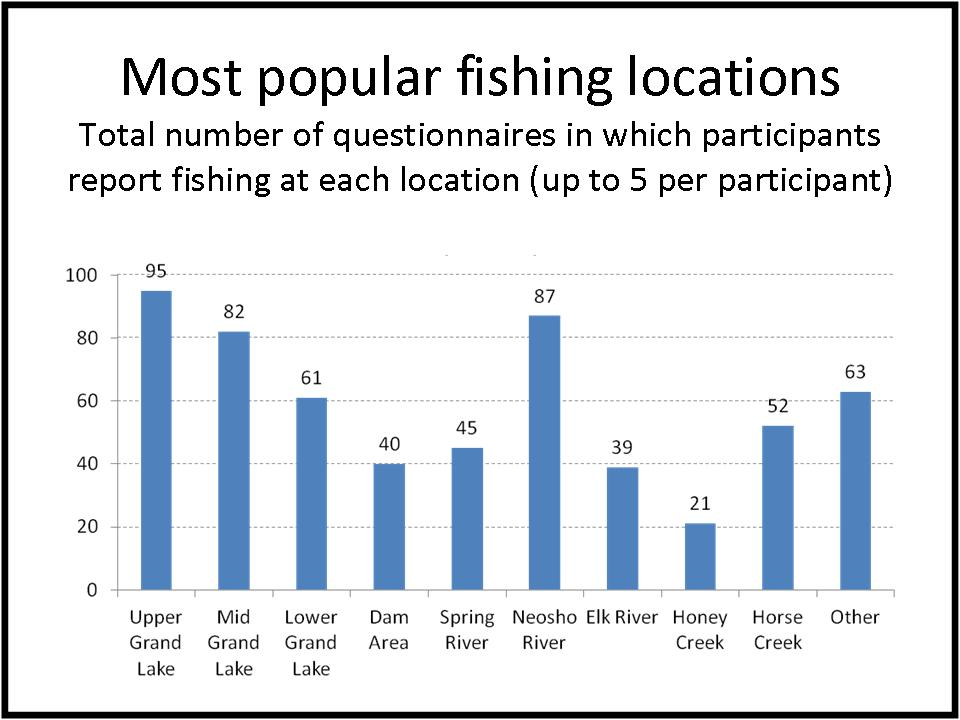 Fishing locations bar graph